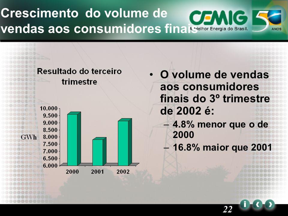 22 Crescimento do volume de vendas aos consumidores finais O volume de vendas aos consumidores finais do 3º trimestre de 2002 é: –4.8% menor que o de 2000 –16.8% maior que 2001
