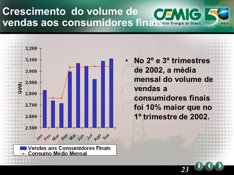 23 Crescimento do volume de vendas aos consumidores finais No 2º e 3º trimestres de 2002, a média mensal do volume de vendas a consumidores finais foi 10% maior que no 1º trimestre de 2002.