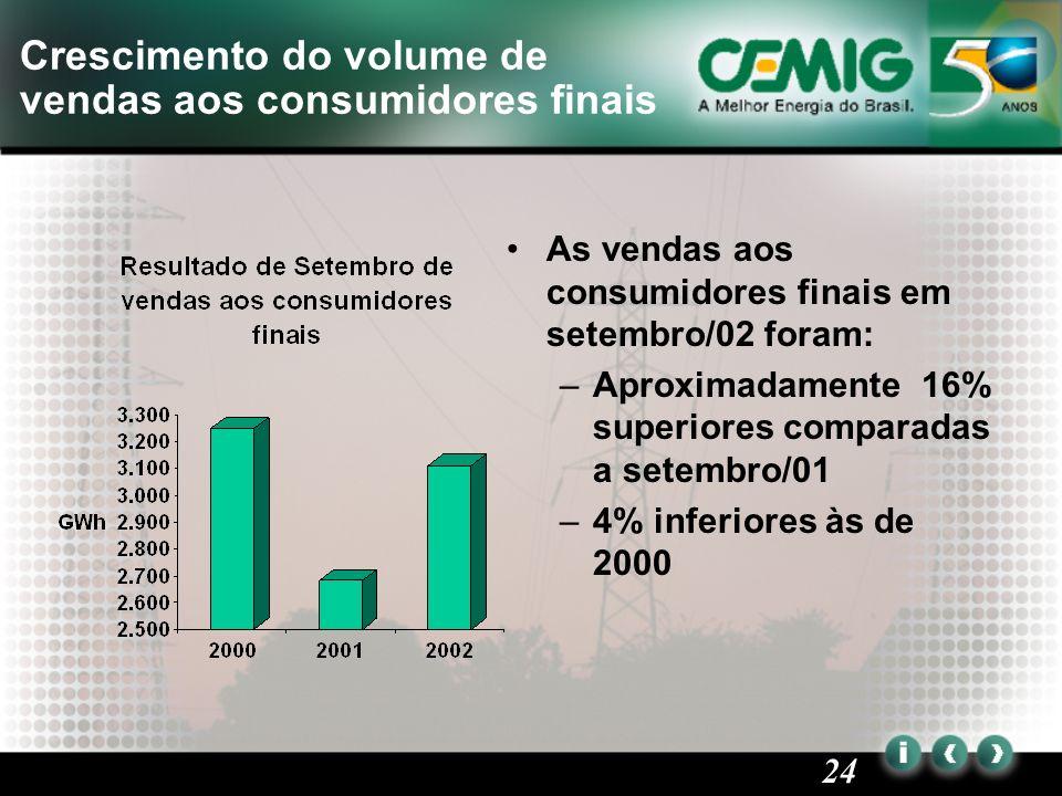 24 As vendas aos consumidores finais em setembro/02 foram: –Aproximadamente 16% superiores comparadas a setembro/01 –4% inferiores às de 2000 Crescimento do volume de vendas aos consumidores finais
