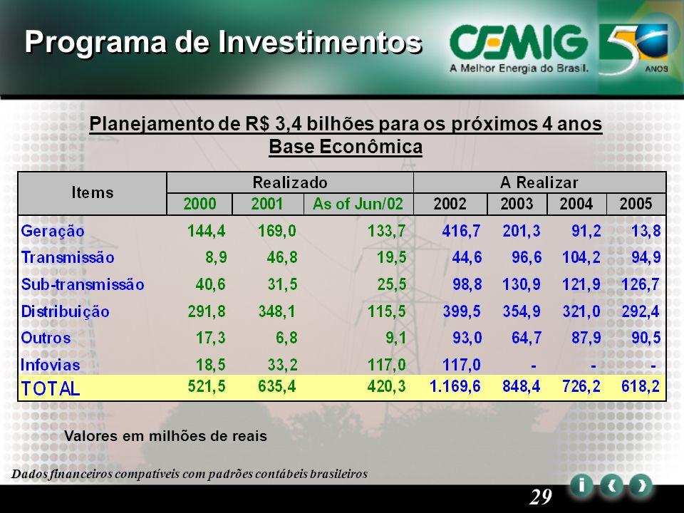 29 Planejamento de R$ 3,4 bilhões para os próximos 4 anos Base Econômica Programa de Investimentos Valores em milhões de reais Dados financeiros compatíveis com padrões contábeis brasileiros