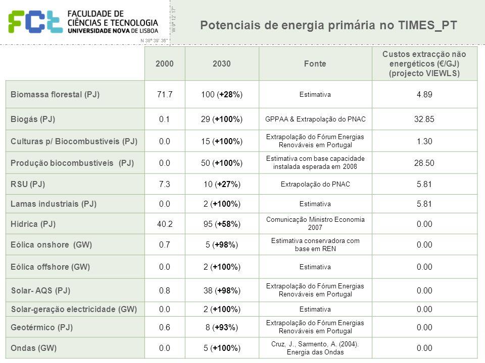 Seminário Protocolo de Quioto – Desafios de Gestão | Seixal | 14 Novembro 2007 Potenciais de energia primária no TIMES_PT 20002030Fonte Custos extracção não energéticos (/GJ) (projecto VIEWLS) Biomassa florestal (PJ)71.7100 (+28%) Estimativa 4.89 Biogás (PJ)0.129 (+100%) GPPAA & Extrapolação do PNAC 32.85 Culturas p/ Biocombustíveis (PJ)0.015 (+100%) Extrapolação do Fórum Energias Renováveis em Portugal 1.30 Produção biocombustíveis (PJ)0.050 (+100%) Estimativa com base capacidade instalada esperada em 2008 28.50 RSU (PJ)7.310 (+27%) Extrapolação do PNAC 5.81 Lamas industriais (PJ)0.02 (+100%) Estimativa 5.81 Hídrica (PJ)40.295 (+58%) Comunicação Ministro Economia 2007 0.00 Eólica onshore (GW)0.75 (+98%) Estimativa conservadora com base em REN 0.00 Eólica offshore (GW)0.02 (+100%) Estimativa 0.00 Solar- AQS (PJ)0.838 (+98%) Extrapolação do Fórum Energias Renováveis em Portugal 0.00 Solar-geração electricidade (GW)0.02 (+100%) Estimativa 0.00 Geotérmico (PJ)0.68 (+93%) Extrapolação do Fórum Energias Renováveis em Portugal 0.00 Ondas (GW)0.05 (+100%) Cruz, J., Sarmento, A.