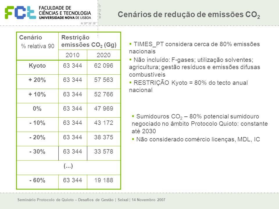 Seminário Protocolo de Quioto – Desafios de Gestão | Seixal | 14 Novembro 2007 Cenários de redução de emissões CO 2 Cenário % relativa 90 Restrição emissões CO 2 (Gg) 20102020 Kyoto63 34462 096 + 20%63 34457 563 + 10%63 34452 766 0%63 34447 969 - 10%63 34443 172 - 20%63 34438 375 - 30%63 34433 578 (...) - 60%63 34419 188 TIMES_PT considera cerca de 80% emissões nacionais Não incluído: F-gases; utilização solventes; agricultura; gestão resíduos e emissões difusas combustíveis RESTRIÇÃO Kyoto = 80% do tecto anual nacional Sumidouros CO 2 – 80% potencial sumidouro negociado no âmbito Protocolo Quioto: constante até 2030 Não considerado comércio licenças, MDL, IC