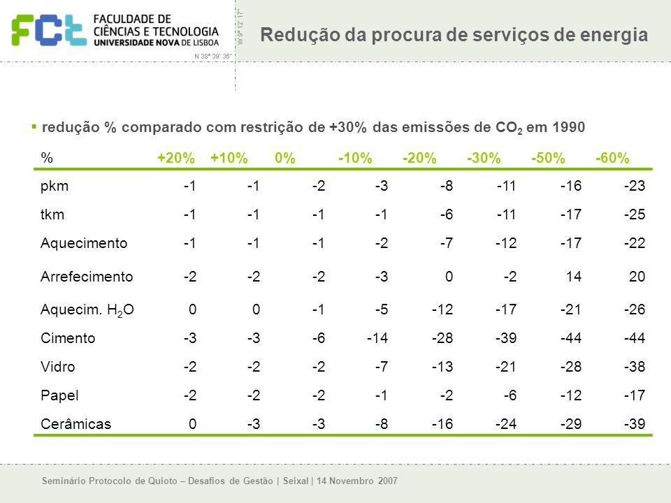 Seminário Protocolo de Quioto – Desafios de Gestão | Seixal | 14 Novembro 2007 Redução da procura de serviços de energia %+20%+10%0%-10%-20%-30%-50%-60% pkm -2-3-8-11-16-23 tkm -6-11-17-25 Aquecimento -2-7-12-17-22 Arrefecimento-2 -30-21420 Aquecim.