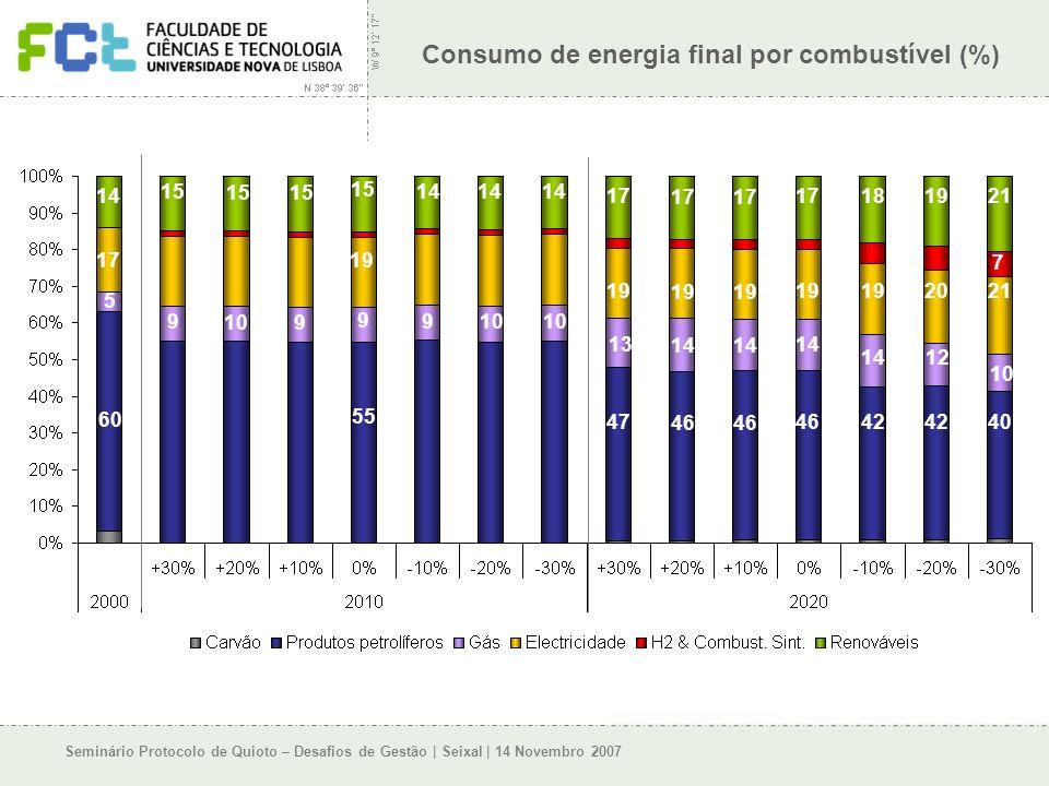 Seminário Protocolo de Quioto – Desafios de Gestão | Seixal | 14 Novembro 2007 Consumo de energia final por combustível (%) 12% 16% 19% 22%23% 27% 30% 17% 21% 22% 24% 29% 33% 3 17 181921 15 14 19 2021 19 17 13 14 12 10 9 9 9 9 5 47 46 42 40 55 60 7
