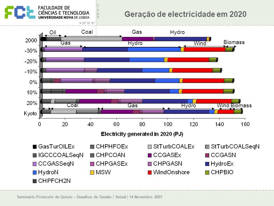 Seminário Protocolo de Quioto – Desafios de Gestão | Seixal | 14 Novembro 2007 Geração de electricidade em 2020 Hydro Wind Biomass Coal Biomass Wind HydroGas Oil CoalGas Hydro