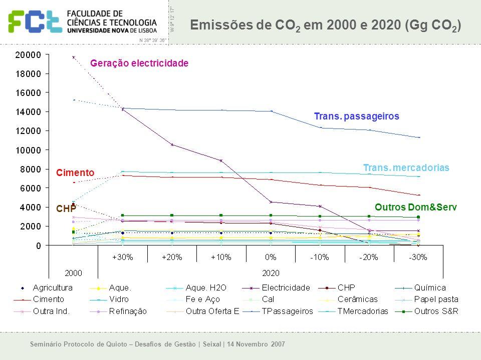 Seminário Protocolo de Quioto – Desafios de Gestão | Seixal | 14 Novembro 2007 Emissões de CO 2 em 2000 e 2020 (Gg CO 2 ) Geração electricidade Trans.