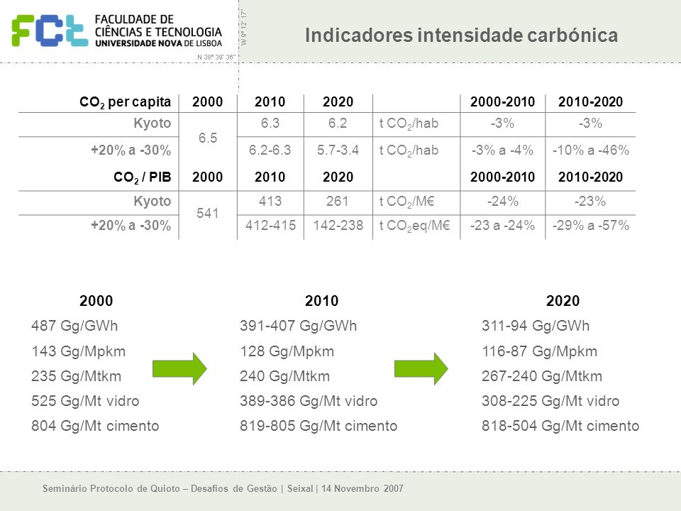 Seminário Protocolo de Quioto – Desafios de Gestão | Seixal | 14 Novembro 2007 Indicadores intensidade carbónica CO 2 per capita2000201020202000-20102010-2020 Kyoto 6.5 6.36.2t CO 2 /hab-3% +20% a -30%6.2-6.35.7-3.4t CO 2 /hab-3% a -4%-10% a -46% CO 2 / PIB2000201020202000-20102010-2020 Kyoto 541 413261t CO 2 /M-24%-23% +20% a -30%412-415142-238t CO 2 eq/M-23 a -24%-29% a -57% 200020102020 487 Gg/GWh391-407 Gg/GWh311-94 Gg/GWh 143 Gg/Mpkm128 Gg/Mpkm116-87 Gg/Mpkm 235 Gg/Mtkm240 Gg/Mtkm267-240 Gg/Mtkm 525 Gg/Mt vidro389-386 Gg/Mt vidro308-225 Gg/Mt vidro 804 Gg/Mt cimento819-805 Gg/Mt cimento818-504 Gg/Mt cimento