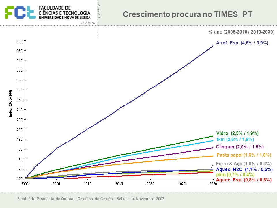 Seminário Protocolo de Quioto – Desafios de Gestão | Seixal | 14 Novembro 2007 Crescimento procura no TIMES_PT % ano (2005-2010 / 2010-2030) Arref.