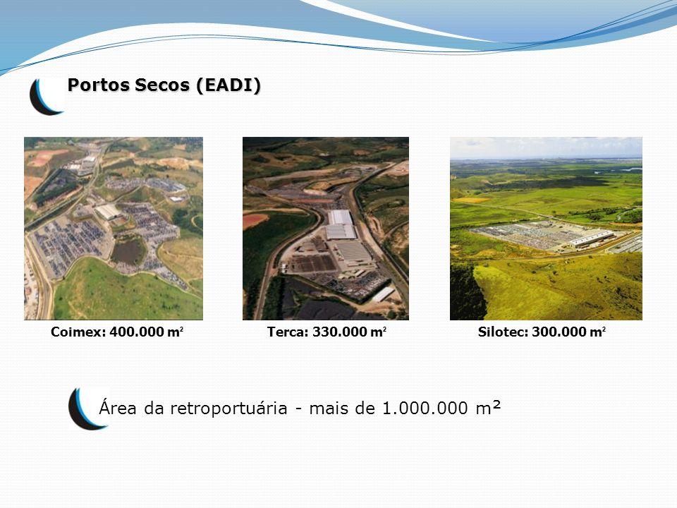 Portos Secos (EADI) Área da retroportuária - mais de 1.000.000 m ² Coimex: 400.000 m ² Terca: 330.000 m ² Silotec: 300.000 m ²