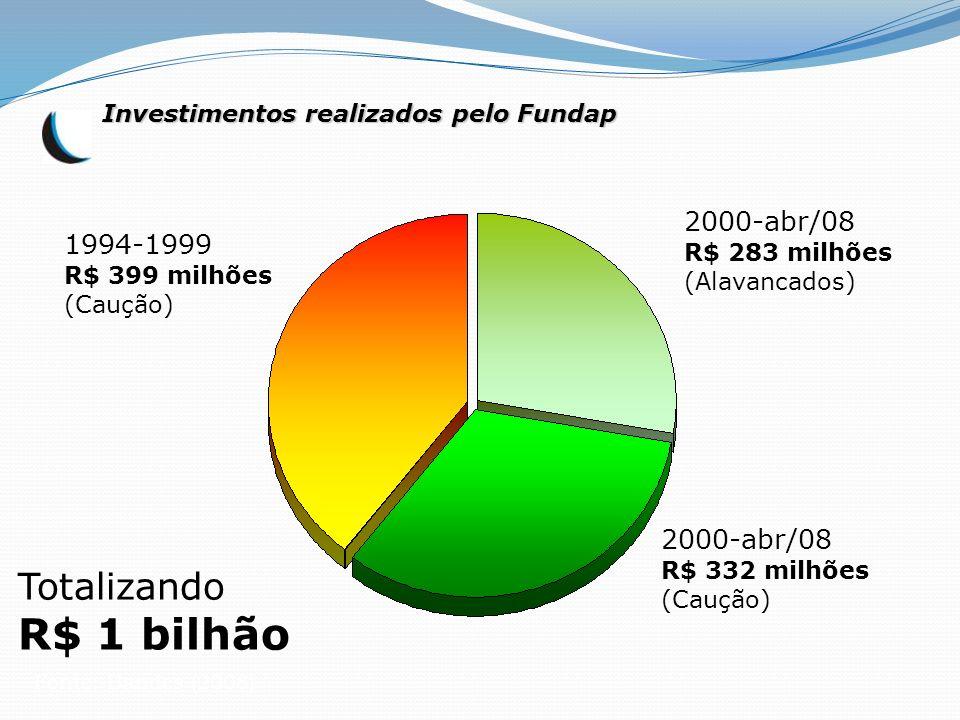 Fonte: Bandes (2008) 1994-1999 R$ 399 milhões (Caução) 2000-abr/08 R$ 283 milhões (Alavancados) 2000-abr/08 R$ 332 milhões (Caução) Totalizando R$ 1 b