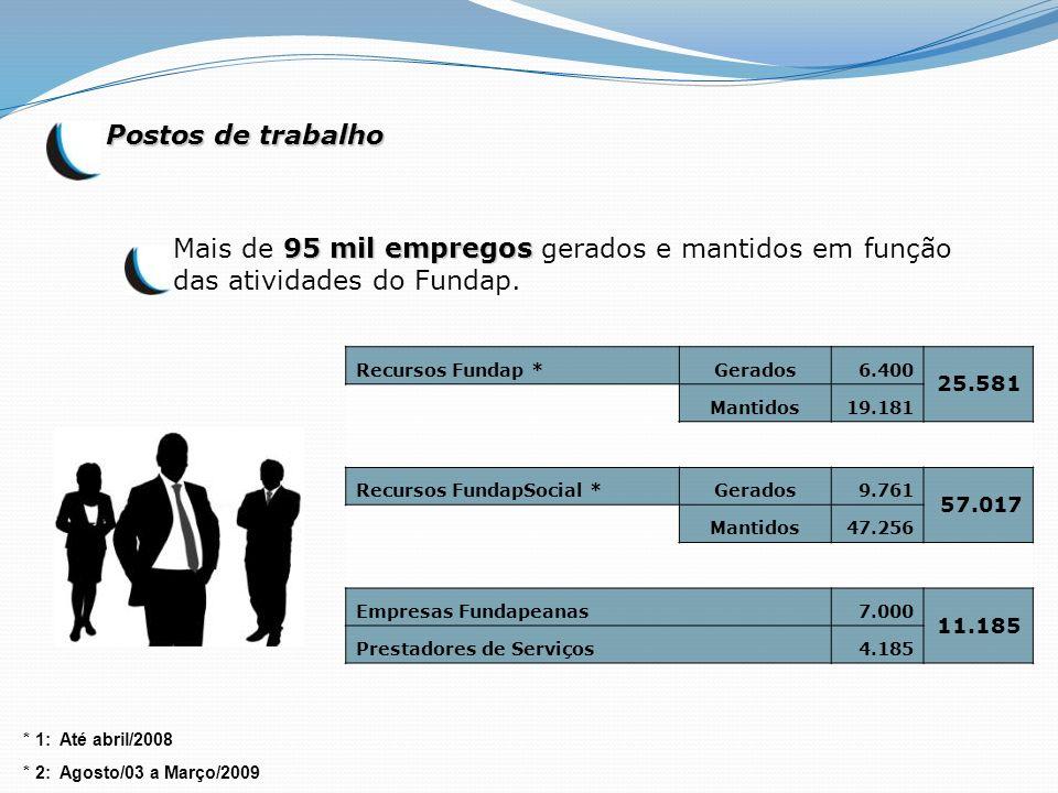 Postos de trabalho 95 mil empregos Mais de 95 mil empregos gerados e mantidos em função das atividades do Fundap. Recursos Fundap *Gerados6.400 25.581