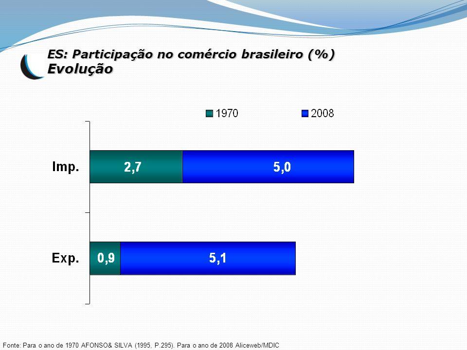 ES: Participação no comércio brasileiro (%) Evolução Fonte: Para o ano de 1970 AFONSO& SILVA (1995, P.295). Para o ano de 2008 Aliceweb/MDIC