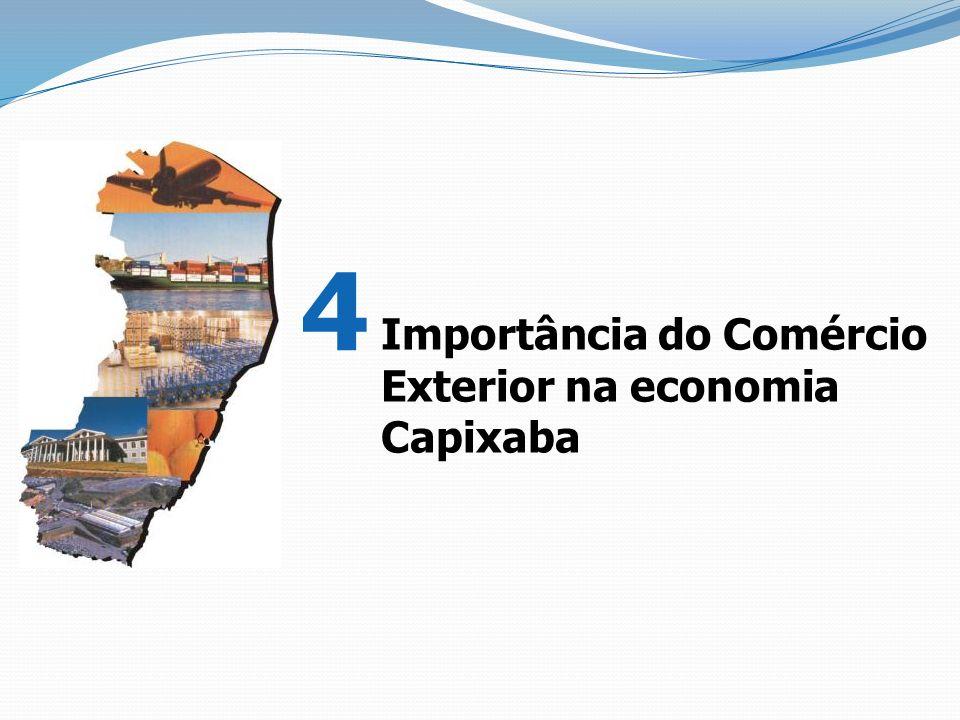 Importância do Comércio Exterior na economia Capixaba 4