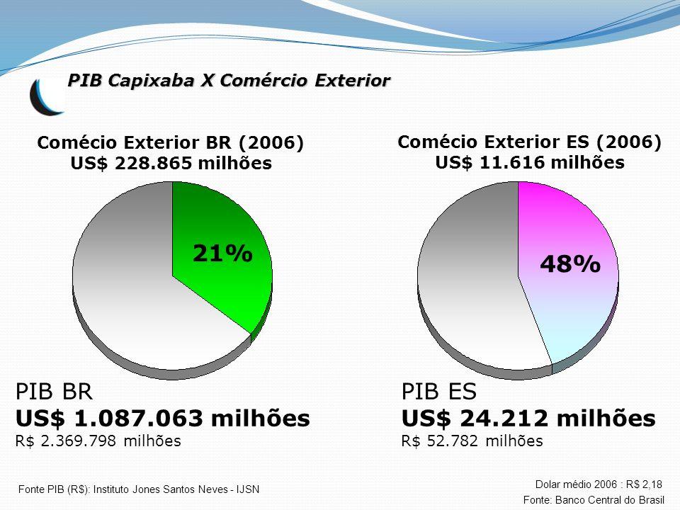Comécio Exterior ES (2006) US$ 11.616 milhões PIB ES US$ 24.212 milhões R$ 52.782 milhões PIB Capixaba X Comércio Exterior Comécio Exterior BR (2006)