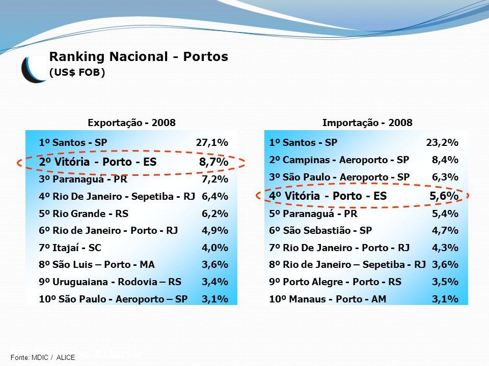 Exportação - 2008 1º Santos - SP 2º Vitória - Porto - ES 3º Paranaguá - PR 4º Rio De Janeiro - Sepetiba - RJ 5º Rio Grande - RS 6º Rio de Janeiro - Po