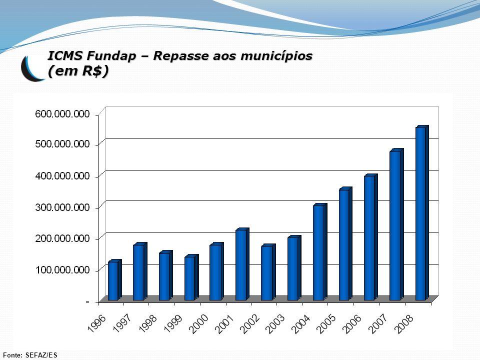 ICMS Fundap – Repasse aos municípios (em R$) Fonte: SEFAZ/ES