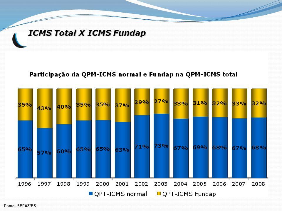 ICMS Total X ICMS Fundap Fonte: SEFAZ/ES