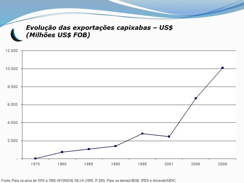 Evolução das exportações capixabas – US$ (Milhões US$ FOB) Fonte: Para os anos de 1970 a 1990 AFONSO& SILVA (1995, P.295). Para os demais IBGE, IPES e