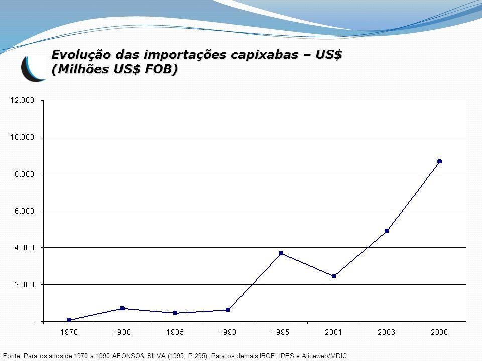 Evolução das importações capixabas – US$ (Milhões US$ FOB) Fonte: Para os anos de 1970 a 1990 AFONSO& SILVA (1995, P.295). Para os demais IBGE, IPES e