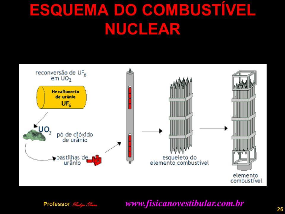 26 ESQUEMA DO COMBUSTÍVEL NUCLEAR Professor Rodrigo Penna www.fisicanovestibular.com.br