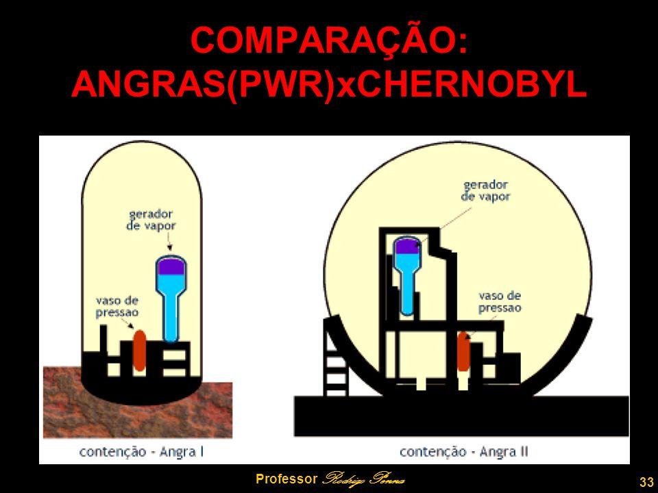 33 Professor Rodrigo Penna COMPARAÇÃO: ANGRAS(PWR)xCHERNOBYL