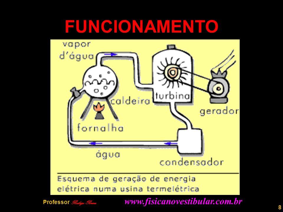 8 FUNCIONAMENTO Professor Rodrigo Penna www.fisicanovestibular.com.br