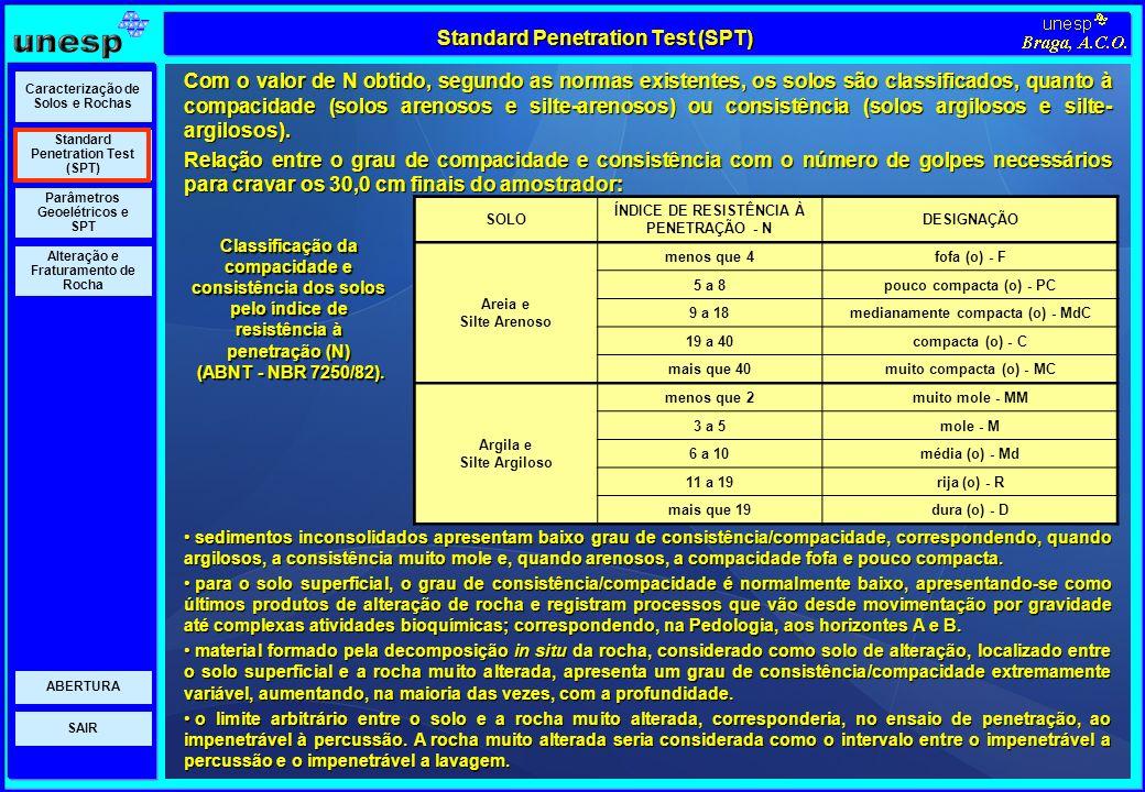 SAIR Parâmetros Geoelétricos e SPT Standard Penetration Test (SPT) Caracterização de Solos e Rochas Alteração e Fraturamento de Rocha ABERTURA Standar