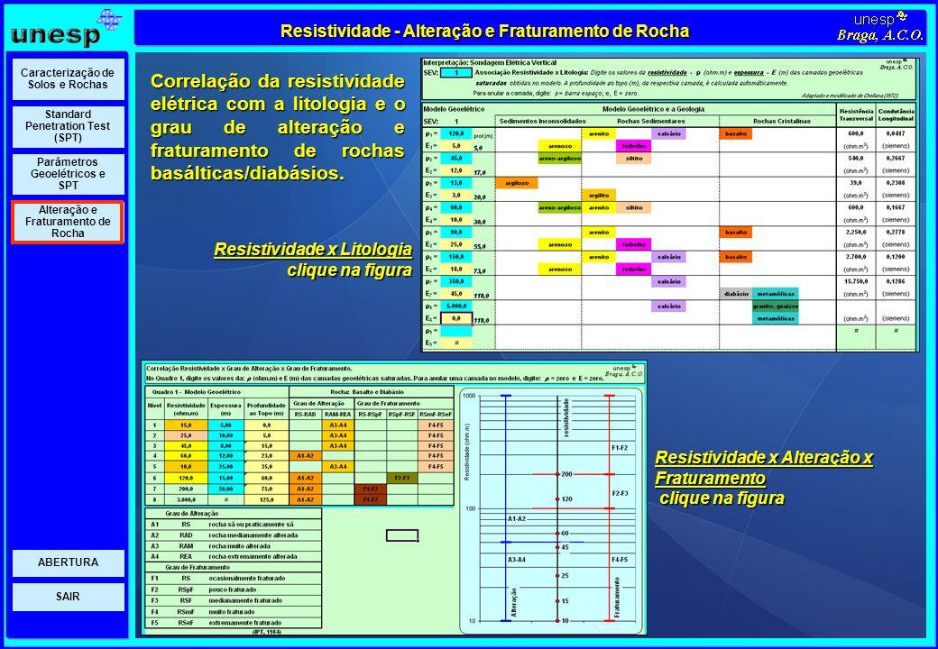SAIR Parâmetros Geoelétricos e SPT Standard Penetration Test (SPT) Caracterização de Solos e Rochas Alteração e Fraturamento de Rocha ABERTURA Resisti