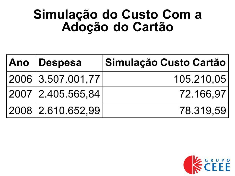 Simulação do Custo Com a Adoção do Cartão AnoDespesaSimulação Custo Cartão 20063.507.001,77105.210,05 20072.405.565,8472.166,97 20082.610.652,9978.319,59