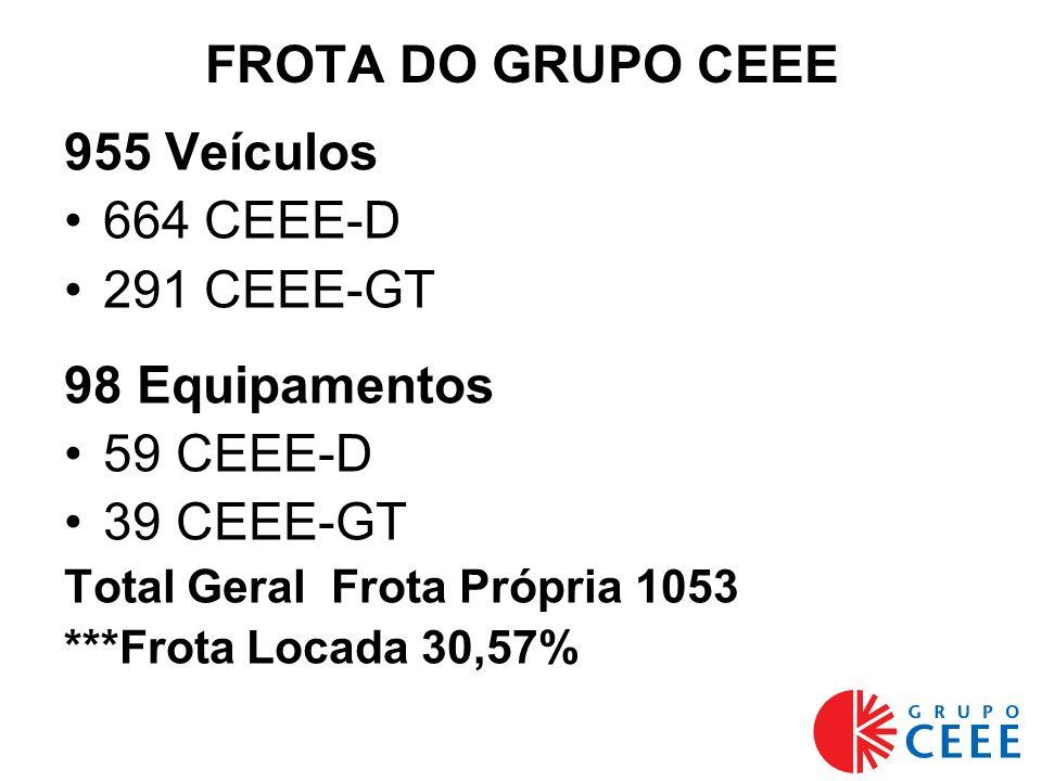 FROTA DO GRUPO CEEE 955 Veículos 664 CEEE-D 291 CEEE-GT 98 Equipamentos 59 CEEE-D 39 CEEE-GT Total Geral Frota Própria 1053 ***Frota Locada 30,57%