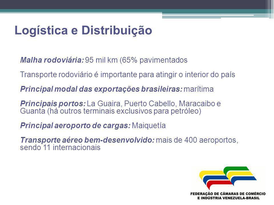 Logística e Distribuição Malha rodoviária: 95 mil km (65% pavimentados Transporte rodoviário é importante para atingir o interior do país Principal mo
