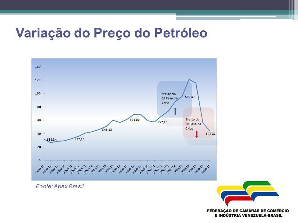 Variação do Preço do Petróleo Fonte: Apex Brasil