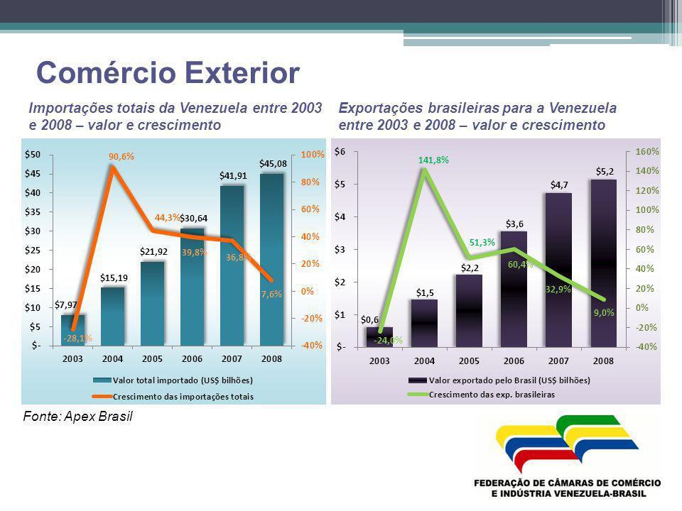 Comércio Exterior Importações totais da Venezuela entre 2003 e 2008 – valor e crescimento Exportações brasileiras para a Venezuela entre 2003 e 2008 –
