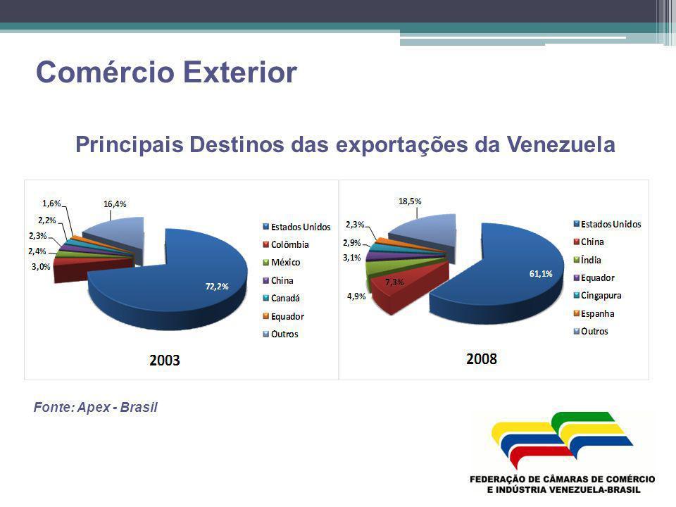Comércio Exterior Principais Destinos das exportações da Venezuela Fonte: Apex - Brasil