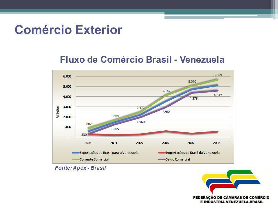 Comércio Exterior Fluxo de Comércio Brasil - Venezuela Fonte: Apex - Brasil