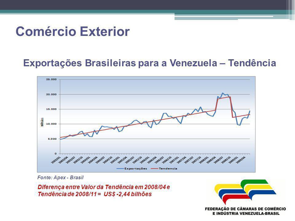Comércio Exterior Exportações Brasileiras para a Venezuela – Tendência Fonte: Apex - Brasil Diferença entre Valor da Tendência em 2008/04 e Tendência