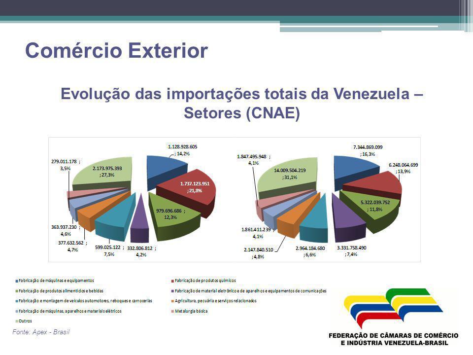 Comércio Exterior Evolução das importações totais da Venezuela – Setores (CNAE) Fonte: Apex - Brasil