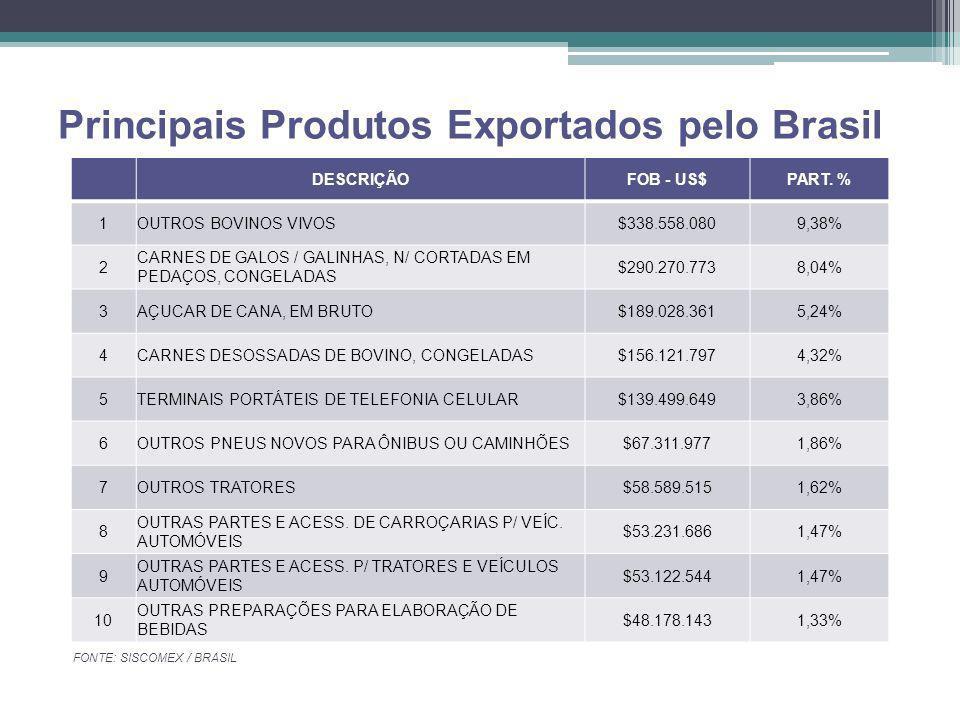 Principais Produtos Exportados pelo Brasil FONTE: SISCOMEX / BRASIL PERÍODO JANEIRO / DEZEMBRO- 2009 DESCRIÇÃOFOB - US$PART. % 1OUTROS BOVINOS VIVOS$3