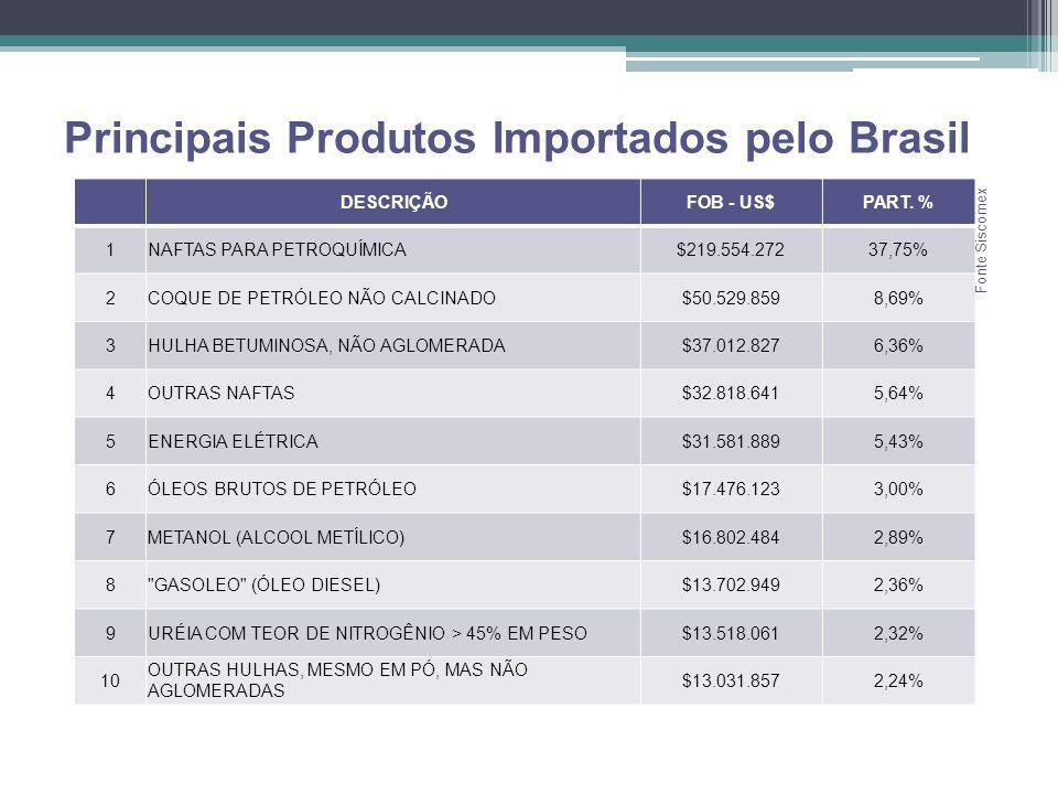 Principais Produtos Importados pelo Brasil DESCRIÇÃOFOB - US$PART. % 1NAFTAS PARA PETROQUÍMICA$219.554.27237,75% 2COQUE DE PETRÓLEO NÃO CALCINADO$50.5