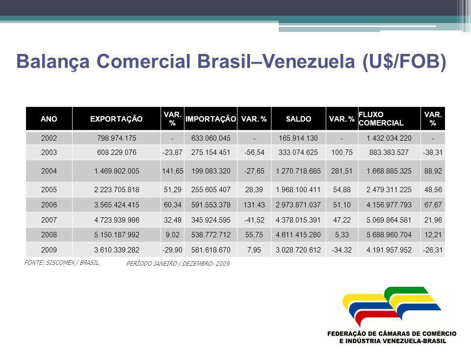 Balança Comercial Brasil–Venezuela (U$/FOB) FONTE: SISCOMEX / BRASIL PERÍODO JANEIRO / DEZEMBRO- 2009 ANOEXPORTAÇÃO VAR. % IMPORTAÇÃOVAR. %SALDOVAR. %