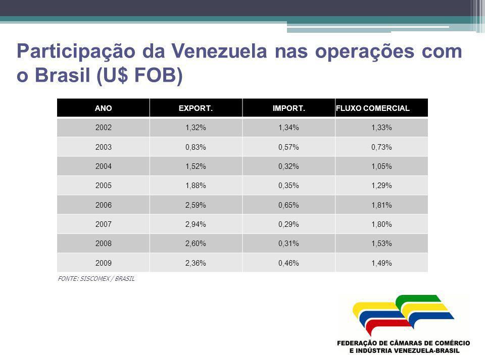 Participação da Venezuela nas operações com o Brasil (U$ FOB) FONTE: SISCOMEX / BRASIL ANOEXPORT.IMPORT.FLUXO COMERCIAL 20021,32%1,34%1,33% 20030,83%0