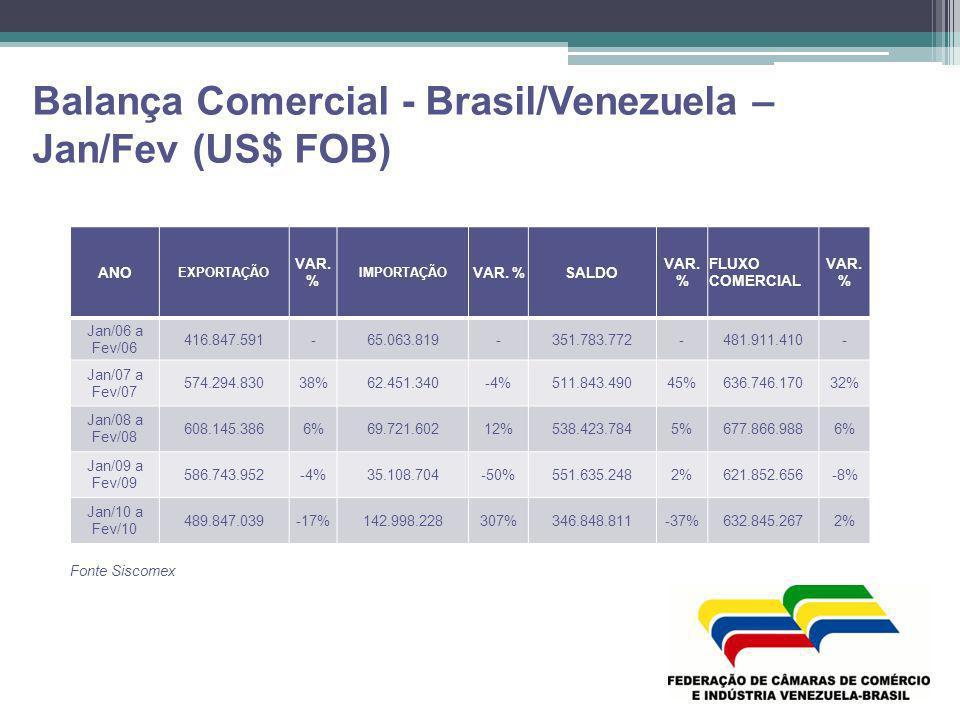 Balança Comercial - Brasil/Venezuela – Jan/Fev (US$ FOB) ANO EXPORTAÇÃO VAR. % IMPORTAÇÃO VAR. %SALDO VAR. % FLUXO COMERCIAL VAR. % Jan/06 a Fev/06 41