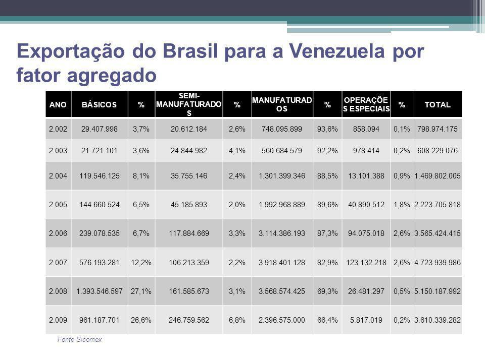 Exportação do Brasil para a Venezuela por fator agregado ANOBÁSICOS% SEMI- MANUFATURADO S % MANUFATURAD OS % OPERAÇÕE S ESPECIAIS %TOTAL 2.00229.407.9