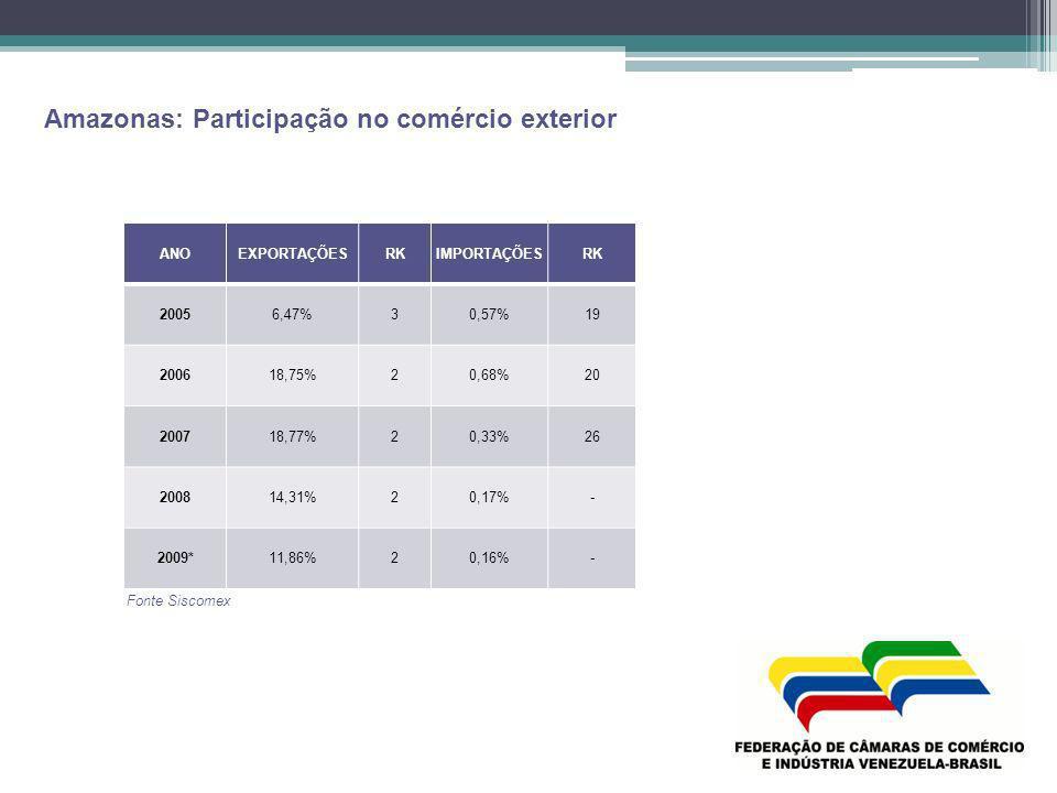 Amazonas: Participação no comércio exterior Fonte Siscomex ANOEXPORTAÇÕESRKIMPORTAÇÕESRK 20056,47%30,57%19 200618,75%20,68%20 200718,77%20,33%26 20081