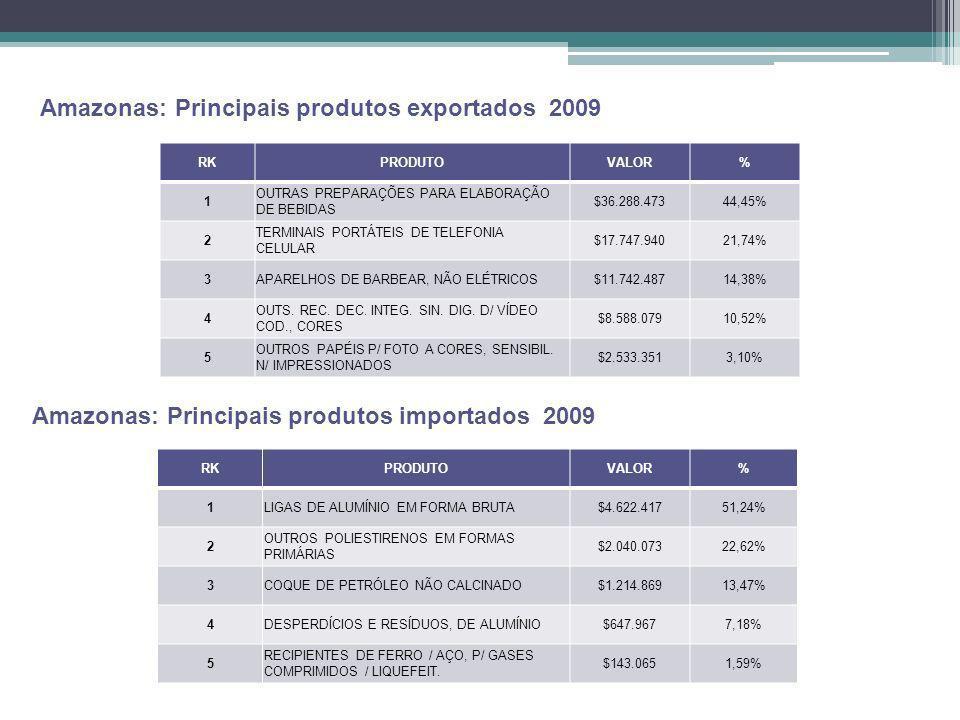 Amazonas: Principais produtos exportados 2009 Fonte Siscomex RKPRODUTOVALOR% 1 OUTRAS PREPARAÇÕES PARA ELABORAÇÃO DE BEBIDAS $36.288.47344,45% 2 TERMI