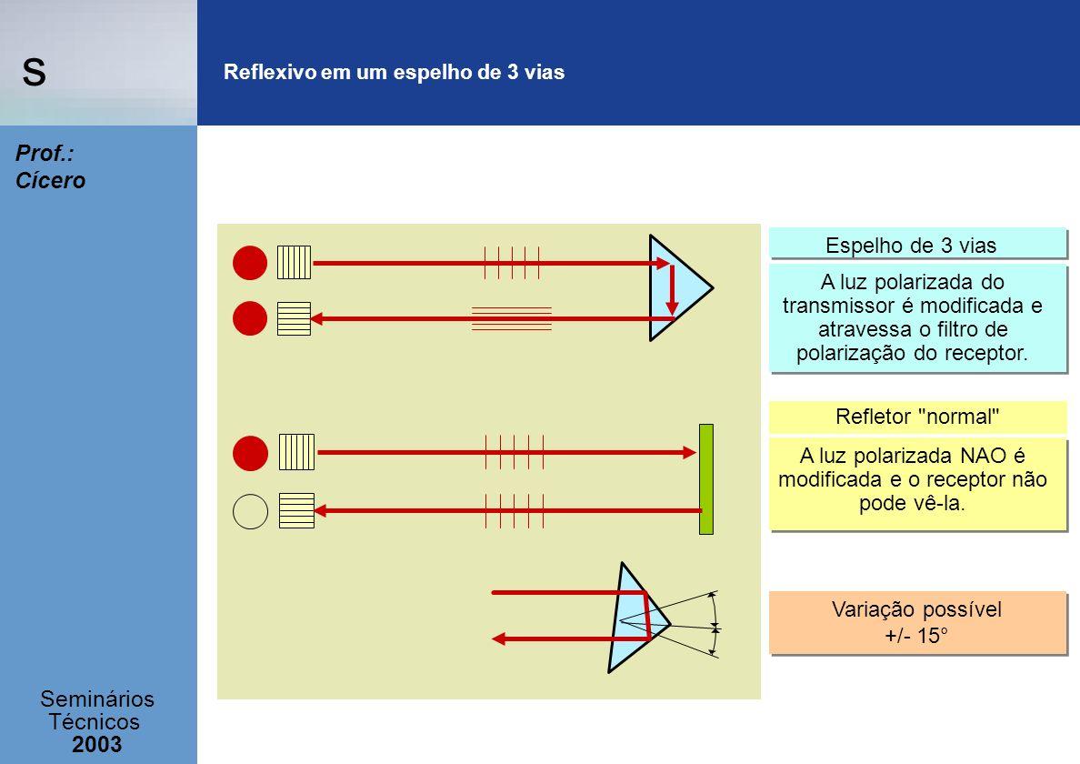 s Seminários Técnicos 2003 Prof.: Cícero Refletor