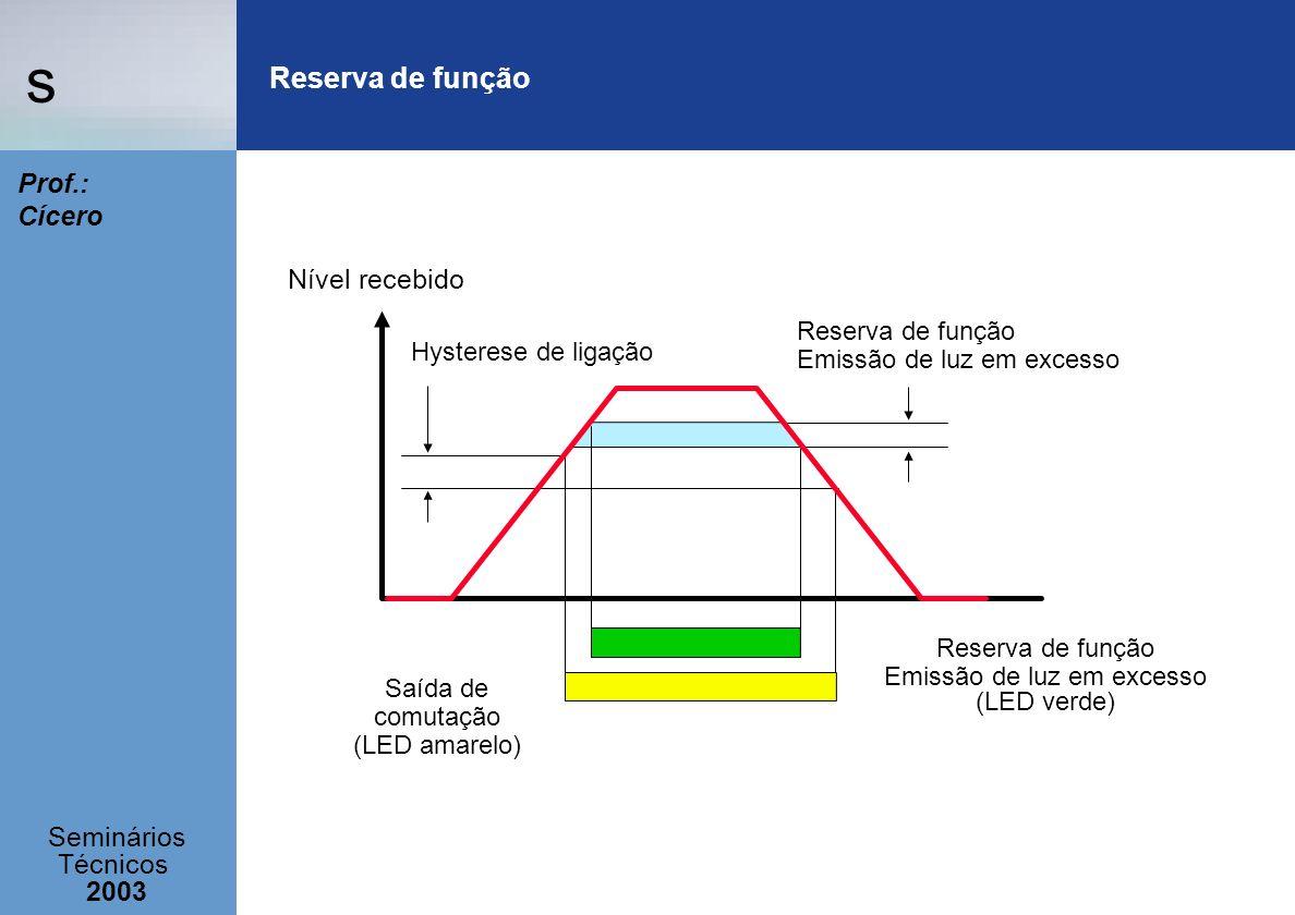 s Seminários Técnicos 2003 Prof.: Cícero Nível recebido Reserva de função Emissão de luz em excesso (LED verde) Saída de comutação (LED amarelo) Hyste