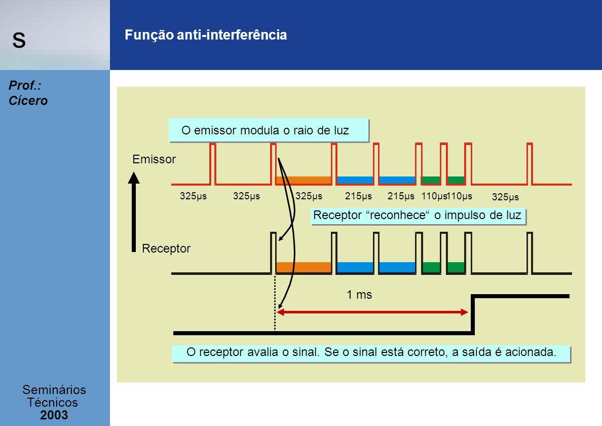 s Seminários Técnicos 2003 Prof.: Cícero 325µs 215µs 110µs 215µs 325µs Emissor Receptor 1 ms Receptor reconhece o impulso de luz O emissor modula o ra