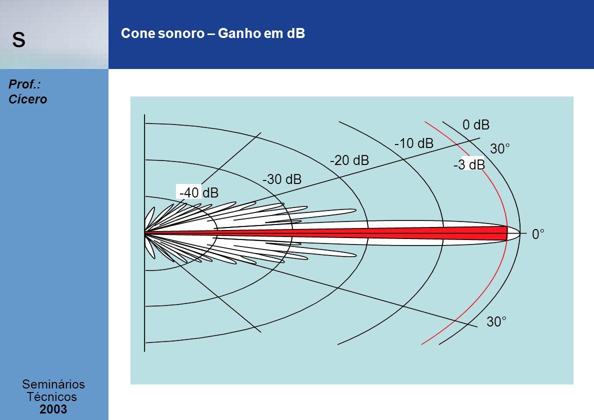 s Seminários Técnicos 2003 Prof.: Cícero Cone sonoro – Ganho em dB -40 dB -30 dB -20 dB -10 dB 0 dB 30° 0° -3 dB