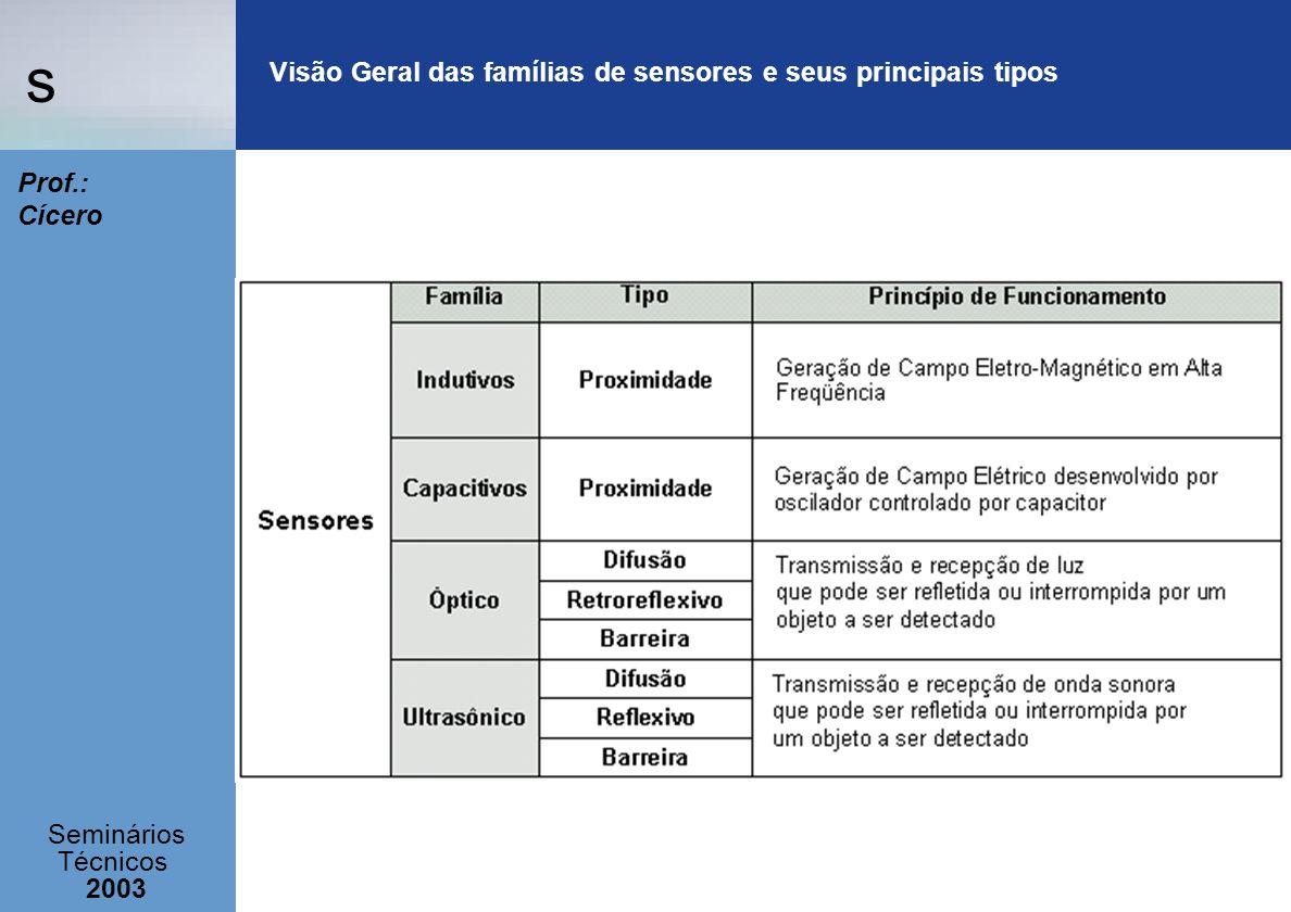 s Seminários Técnicos 2003 Prof.: Cícero Visão Geral das famílias de sensores e seus principais tipos